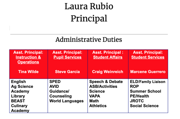 Administration Chart